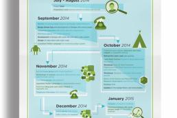 technology-infographic-DigitalMe-Badgelab-itchypalm-design-charlotte overton