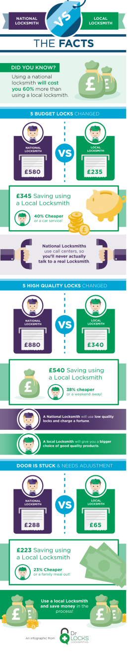 dr-locks-infographic-charlotte-overton-itchypalm-graphic-design